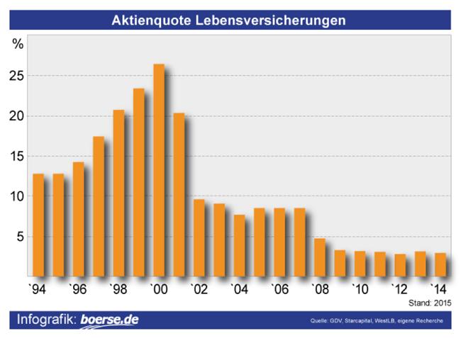Aktienquote-Lebensversicherungen