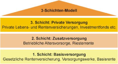 3 Schichten Modell