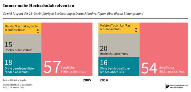 Hochschulabsolventen Deutschland