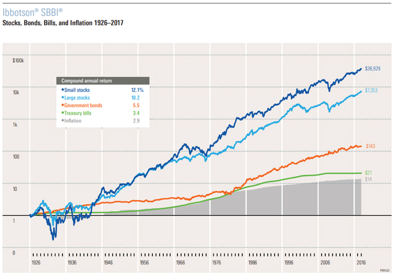 Stocks Bonds Bills and Inflation